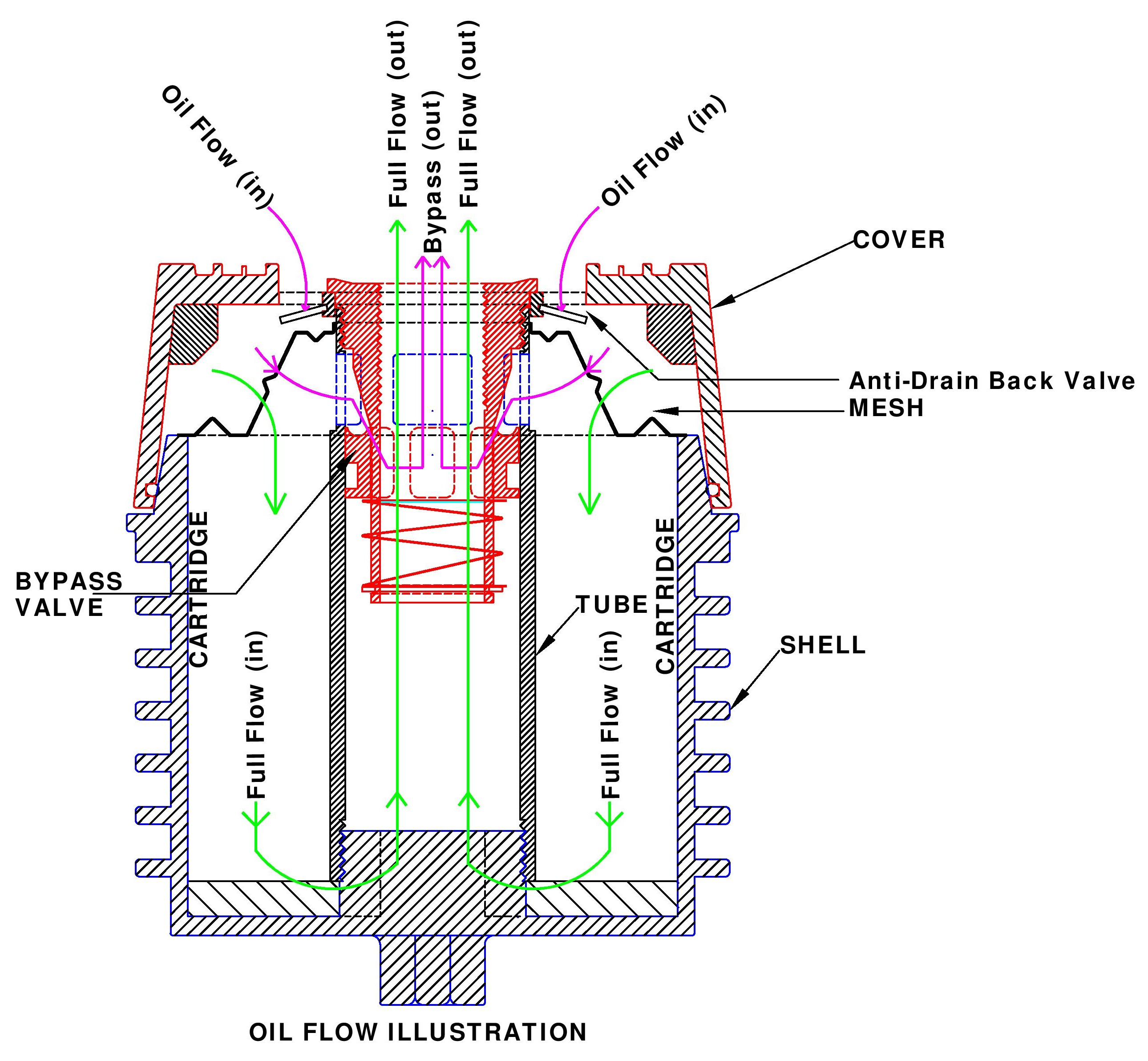 What is a bypass valve and how does it work